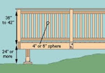 diagram showng railing dimensionng
