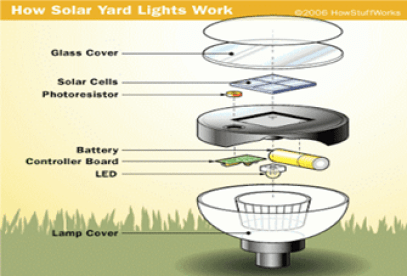 Outdoor Lighting - How Solar Lights Work - quinju.com