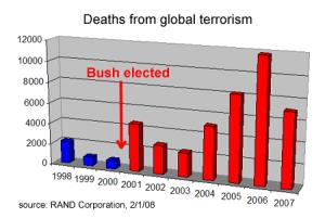 Deaths Global Terrorism