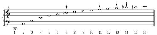 A série harmônica