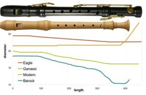 Diferentes padrões de tubo interno para diferentes modelos de flautas doces