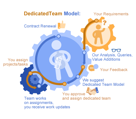 Dedicated Team Model  Quintagroup