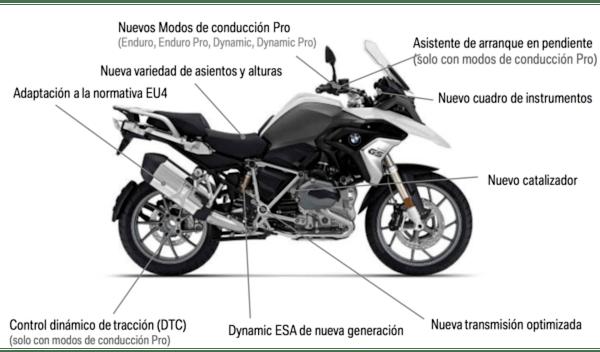 BMW Motorrad, todos sus productos y su situación en el