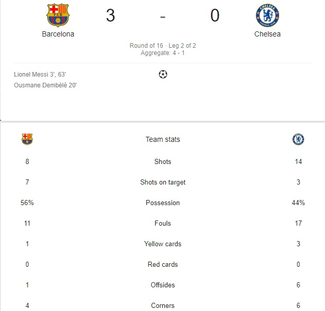 Barcelona vs Chelsea Champions league 2018