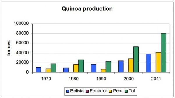 世界のキヌア生産