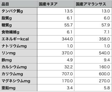 国産キヌアと国産アマランサスの栄養比較