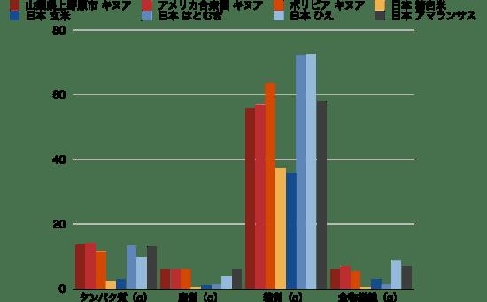 キヌアとアマランサス栄養比較