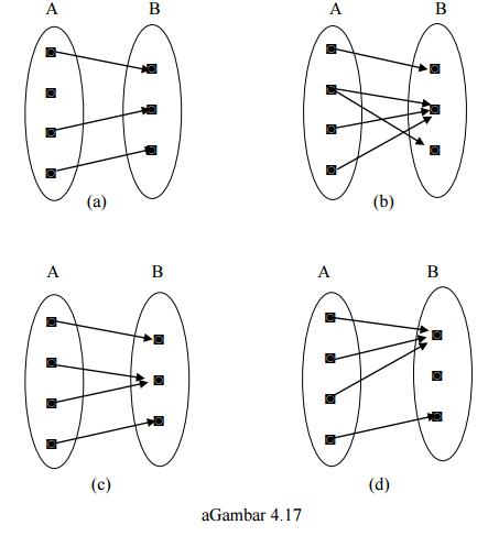 Matematika Dasar SBMPTN Tentang Fungsi dari Sebuah Konsep Himpunan dan Relasi