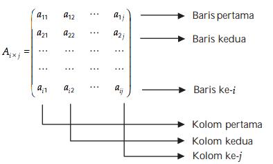 Matematika Dasar SBMPTN Tentang Matriks! Lengkap dengan Pembahasan (4)