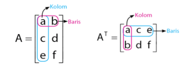 Invers Matriks Matematika Kelas 12 Quipper Blog