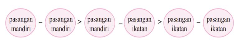 Bentuk Molekul Kimia Kelas 12 Pengertian Tipe Dan
