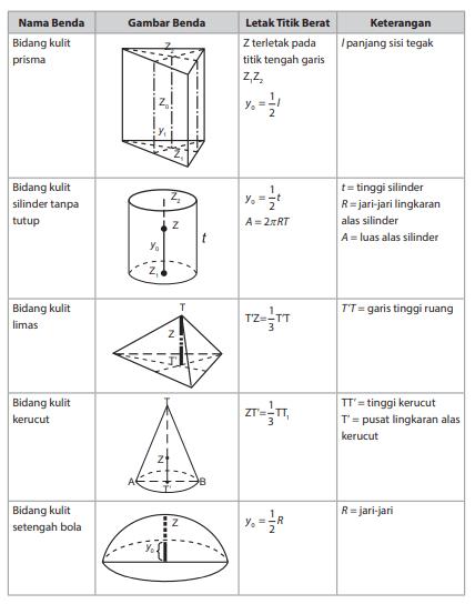 Titik Berat Fisika Kelas 11 : titik, berat, fisika, kelas, Contoh, Jawaban, Titik, Berat, Deretan