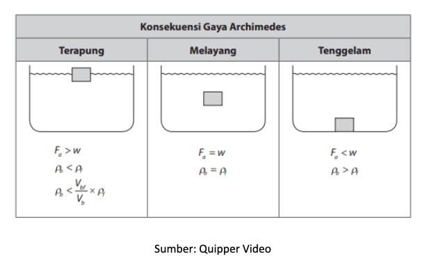 Hukum Archimedes Fisika Kelas 11 Quipper Blog