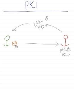 OAuth & PKI for Dummies – Santiapps