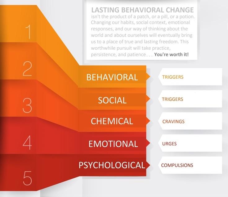 lasting behavioral change tobacco cessation