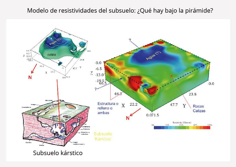 modelo de resistividades