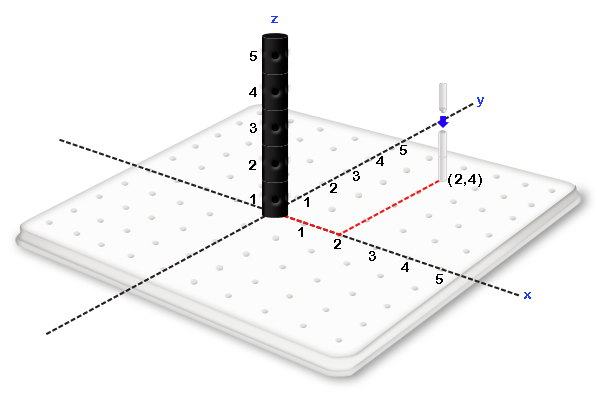 Visualization Tools for 3D