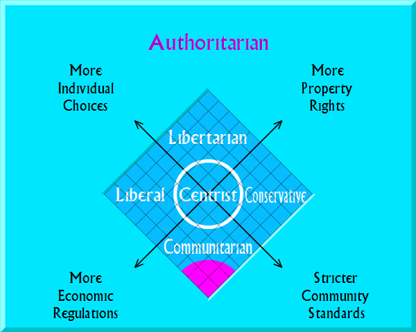 Liberalleaning Centrist