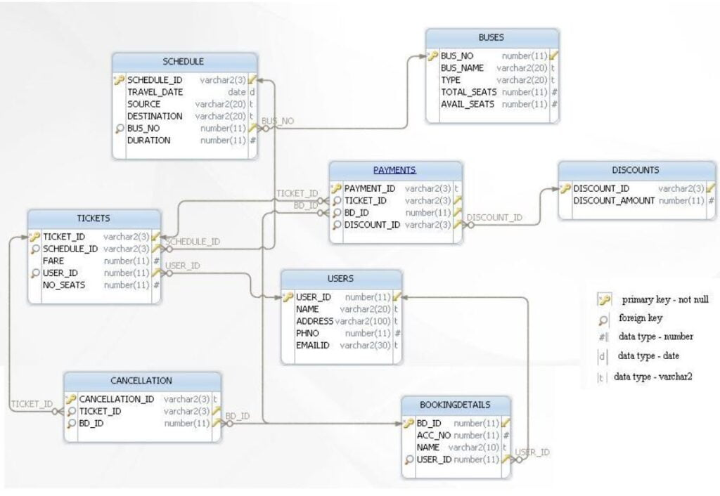 Create SCHEDULE table in SQL - Quiz for Exam