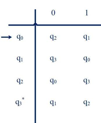 Transition table of Number of 1's is Odd and the number of 0's is Odd