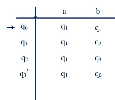 Transition table - All strings ending with abb