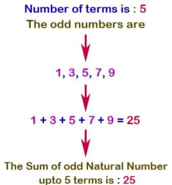 Quiz for Exam - Java Program to Print sum of first N odd natural numbers