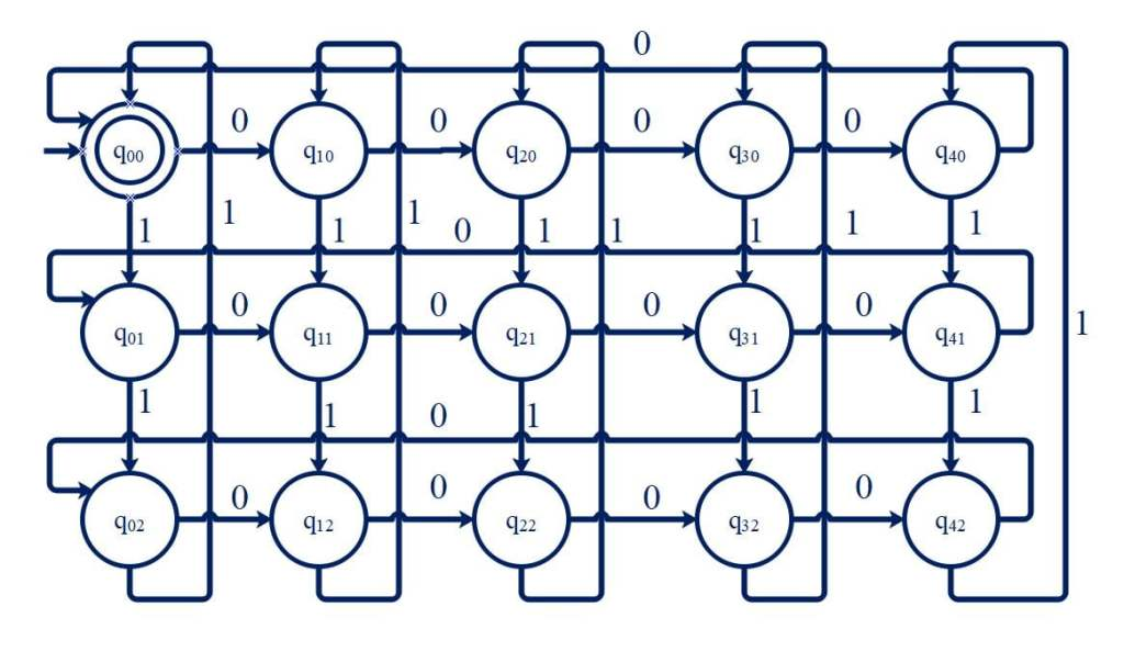 State transition diagram - number of 0's divisible by five and 1's divisible by 3