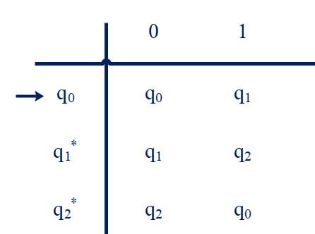 Transition table of Number of 1's is not multiple of 3