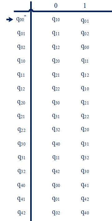 State transition table - number of 0's divisible by five and 1's divisible by 3