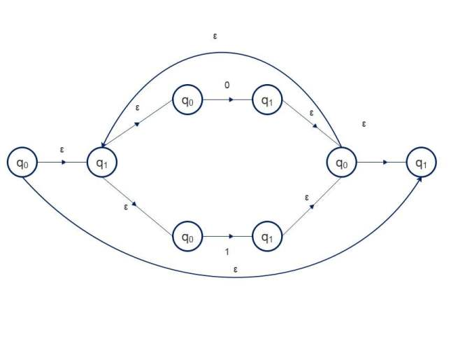 What is the formal definition of epsilon or ε-closure?