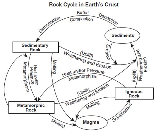 Earth's Materials MCQ Test 1 Answers