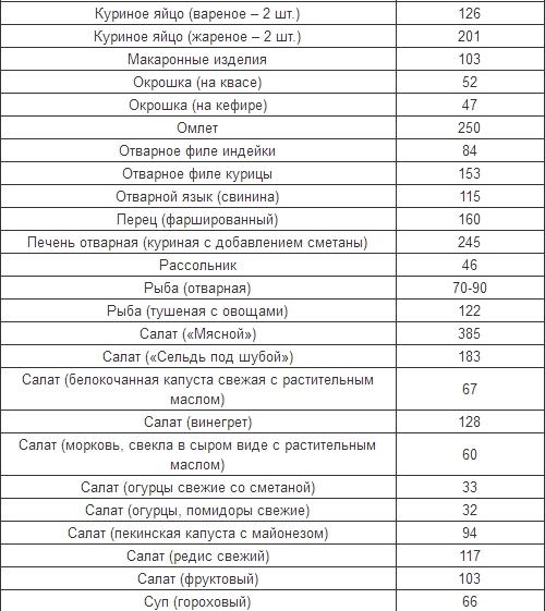 Таблица калорийности готовых блюд для диеты борменталя