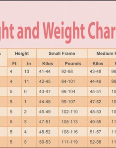 Female weight chart this is how much you should weigh according to your age body shape and height also rh qunki