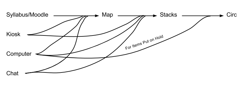 Service Design: An Introduction to a Holistic Assessment
