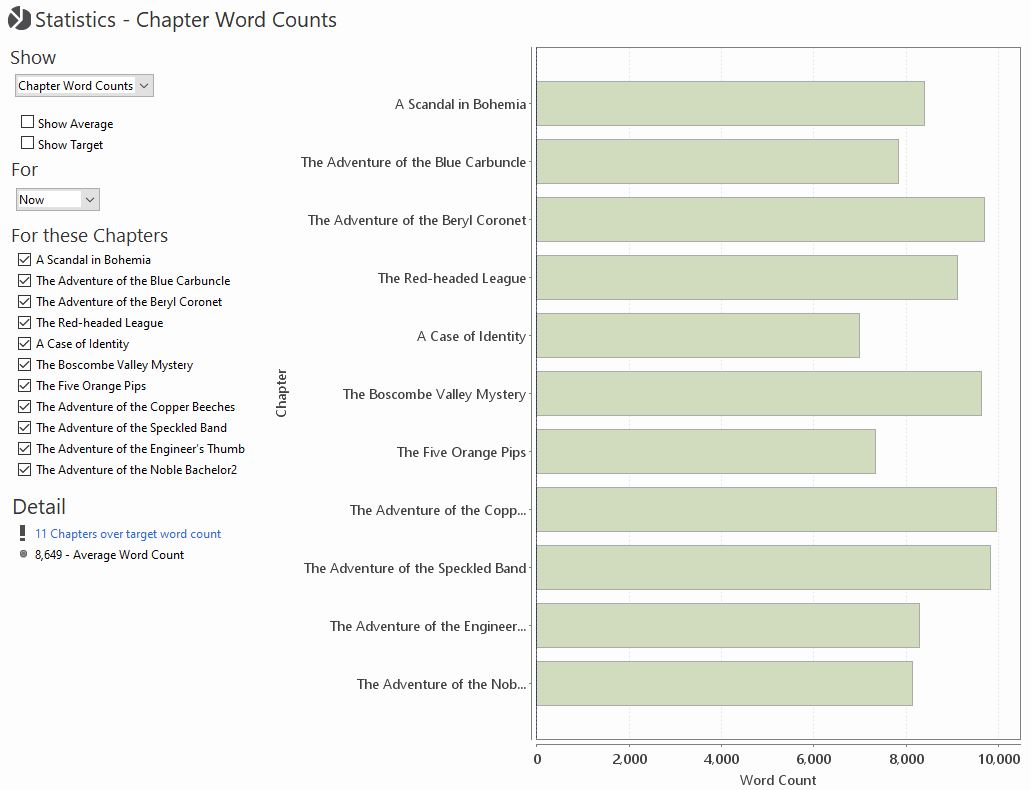 hight resolution of a number of charts detailing various statistics are available in quoll writer