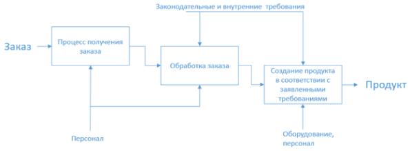 Схема правильно построенных процессов