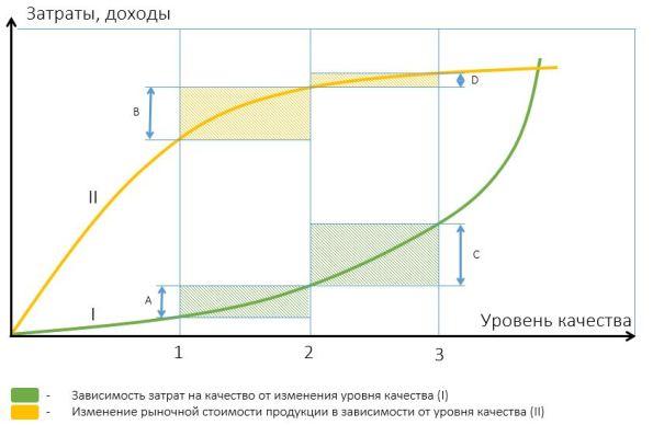 График зависимости рыночной стоимости продукта от уровня качества