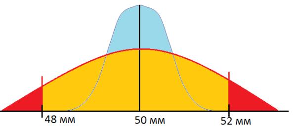 Плохое распределение диаметра цилиндров