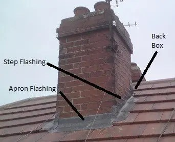 Cost To Replace Leadwork Around A Chimney A Look At Lead Prices