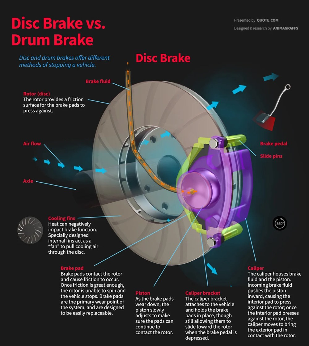 medium resolution of disc brake vs drum brake comparison diagram