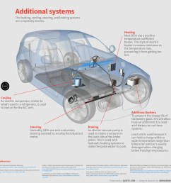 electric car heating cooling steering braking systems diagram [ 1160 x 1180 Pixel ]