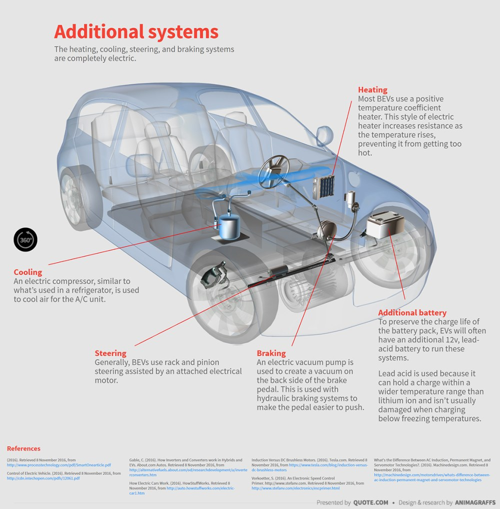 medium resolution of  electric car heating cooling steering braking systems diagram