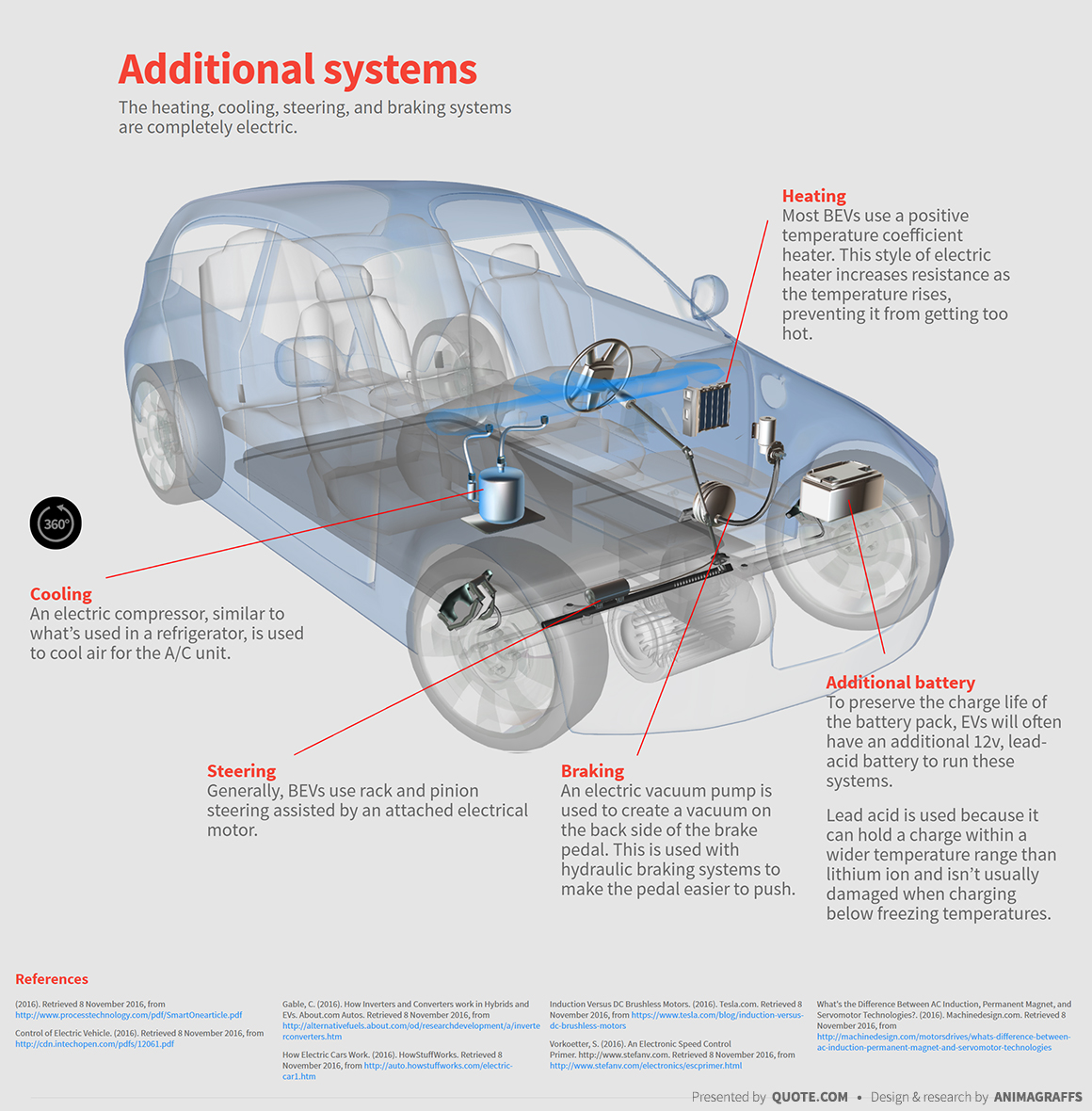 hight resolution of  electric car heating cooling steering braking systems diagram