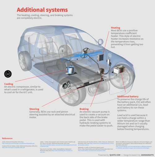 small resolution of  electric car heating cooling steering braking systems diagram