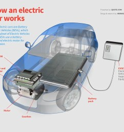 how an electric car works diagram  [ 1160 x 1030 Pixel ]