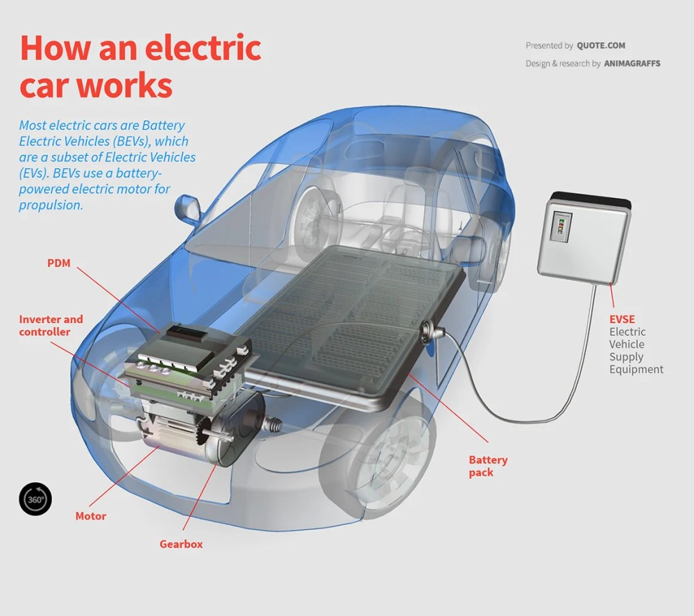 medium resolution of how an electric car works diagram