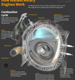 how wankel rotary engines work diagram  [ 1160 x 1410 Pixel ]