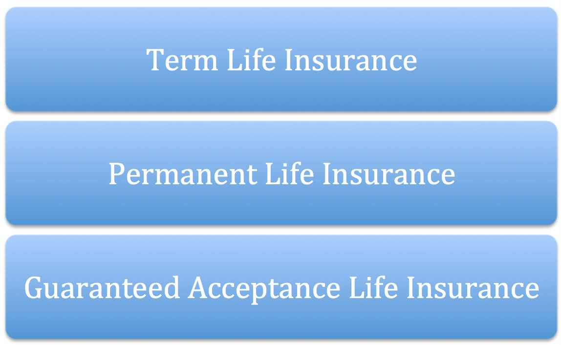 Aarp Life Insurance Quotes For Seniors Simple Aarp Life Insurance Quotes  And Sayings Quotesbae