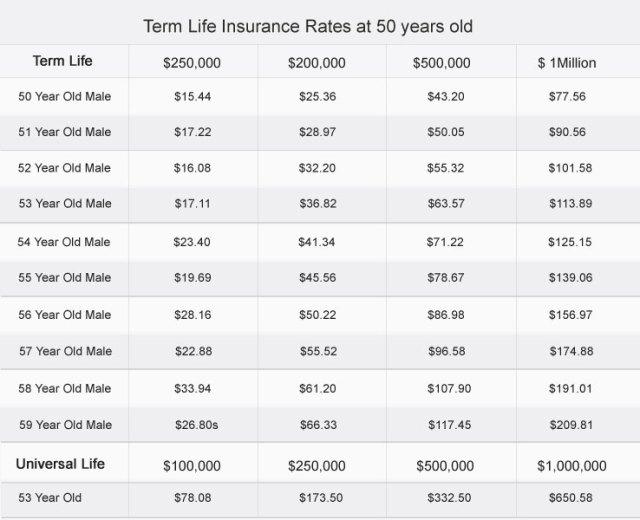Full Life Insurance Quotes Mesmerizing 20 Full Life Insurance Quotes Sayings & Pictures  Quotesbae