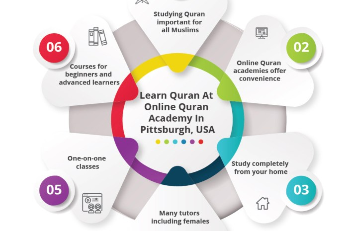 Read Quran with Quran Class Online. Free trials are available.